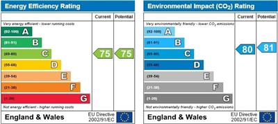 energy efficiency rating for Green End Road, Cambridge